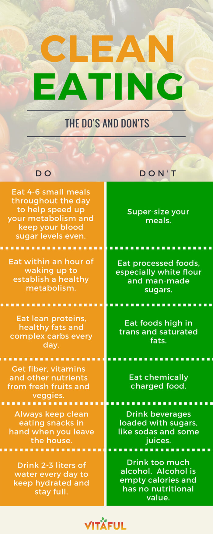 Clean Eating – The Do's and Don'ts