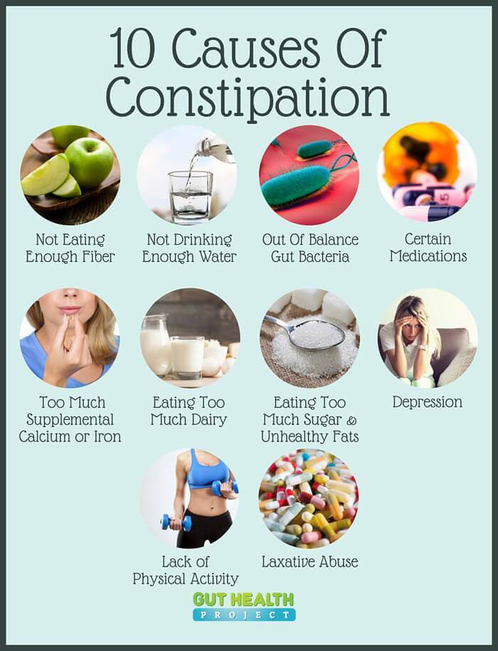 10 Causes Of Constipation And What To Do About It Gut